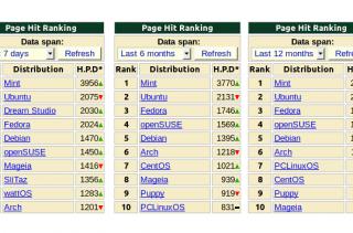 ranking_distrowatch