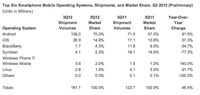 Q3 2012 Smartphone's Sales