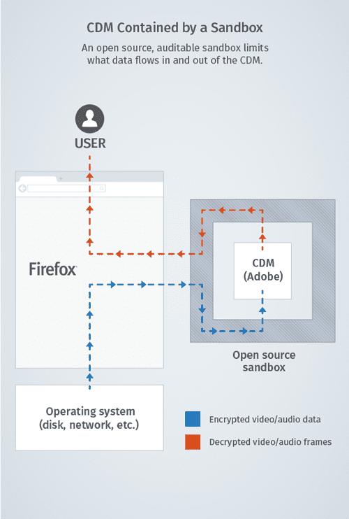 DRM en Mozilla Firefox ¿El mundo se va a acabar?
