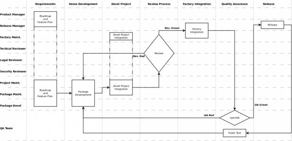 Opensuse-development-process
